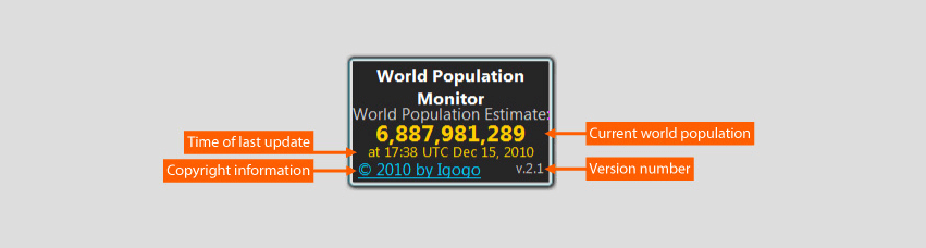 World Population monitor displays population count of the world. The counter updates itself automatically. Data source:  census.gov